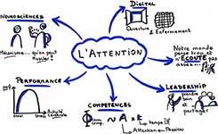 l'attention défi de nos jours, vue sous différents angles.