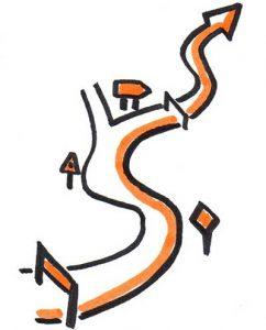Un parcours de développement c'est fléché et étape par étape on progresse même s'il y a parfois des obstacles.