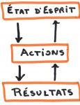 Etat d'esprit, Actions, Résultats